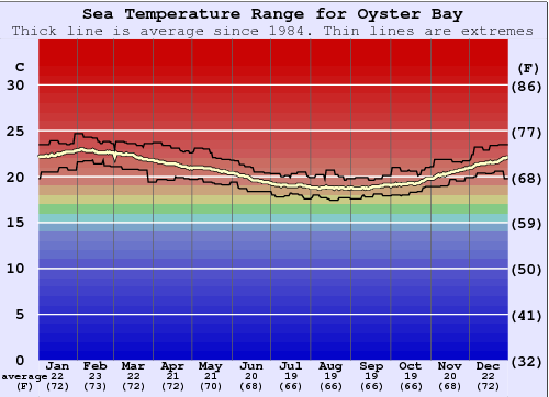 Oyster Bay Water Temperature Graph