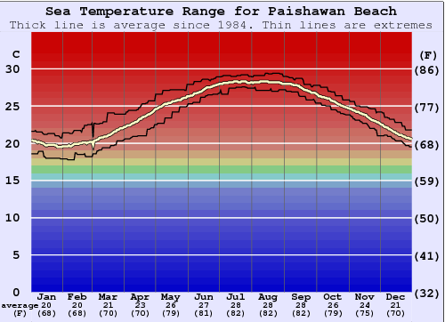 Paishawan Beach Water Temperature Graph