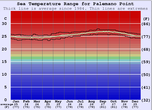 Palemano Point Water Temperature Graph