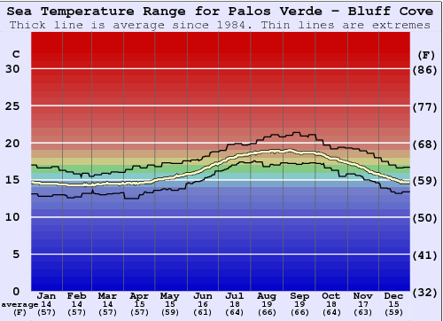 Palos Verde - Bluff Cove Water Temperature Graph