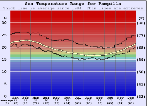 Pampilla Water Temperature Graph