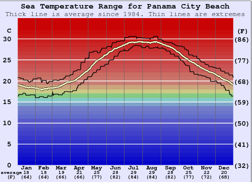 Panama City Beach Water Temperature Graph