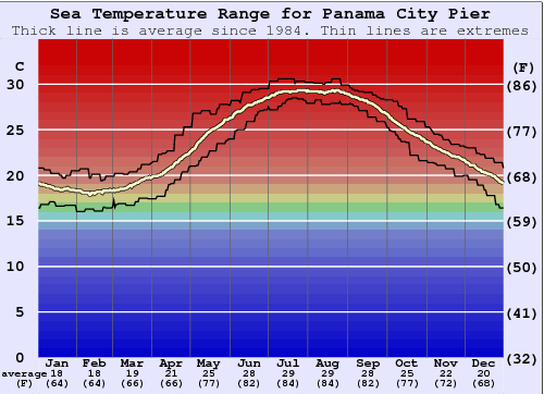 Panama City Pier Water Temperature Graph