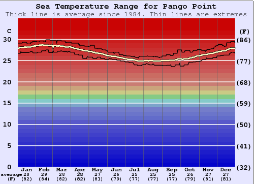 Pango Point Water Temperature Graph