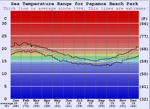 Papamoa Beach Park Water Temperature Graph