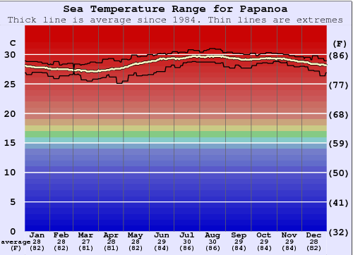 Papanoa Water Temperature Graph