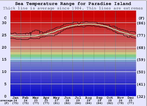 Paradise Island Water Temperature Graph