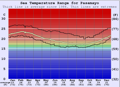 Pasamayo Water Temperature Graph