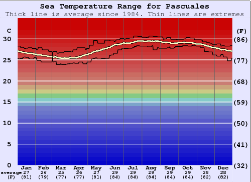 Pascuales Water Temperature Graph