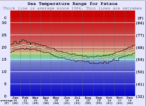 Pataua Water Temperature Graph