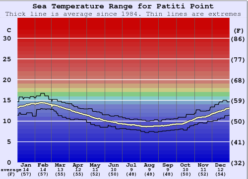 Patiti Point Water Temperature Graph