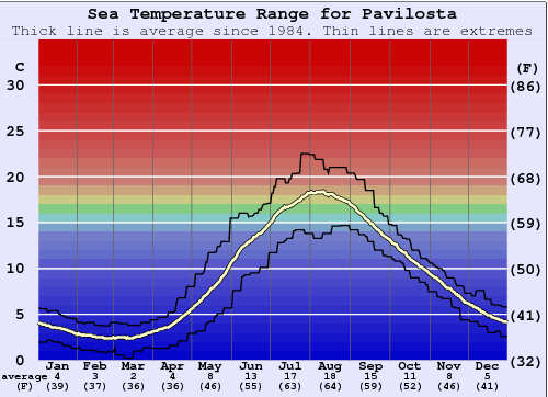 Pavilosta Water Temperature Graph