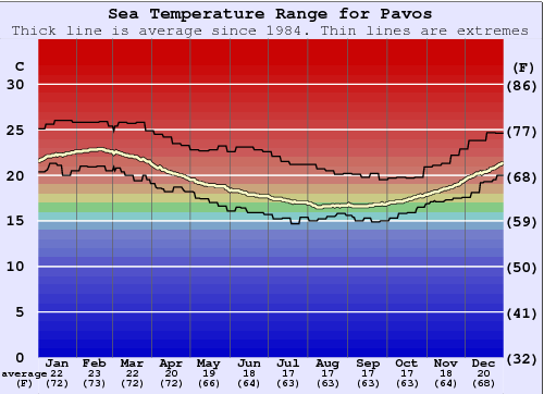 Pavos Water Temperature Graph