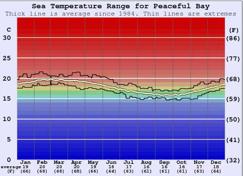 Peaceful Bay Water Temperature Graph
