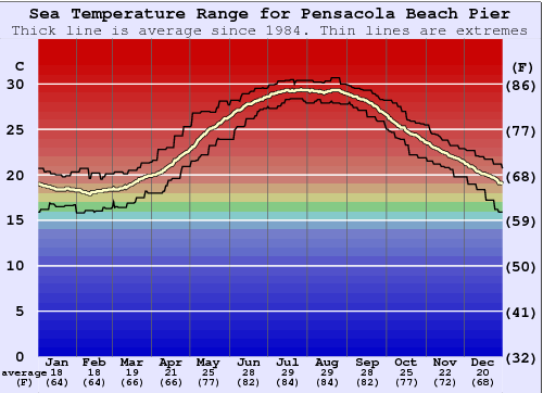 Pensacola Beach Pier Water Temperature Graph