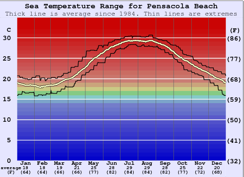 Pensacola Beach Water Temperature Graph
