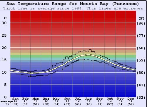 Sea Water Temperature In Cornwall 75