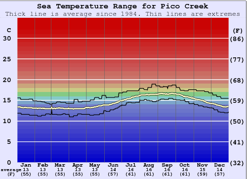 Pico Creek Water Temperature Graph