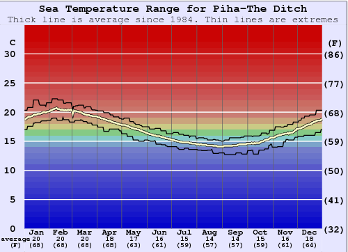 Piha-The Ditch Water Temperature Graph