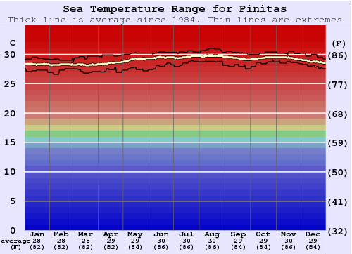 Pinitas Water Temperature Graph
