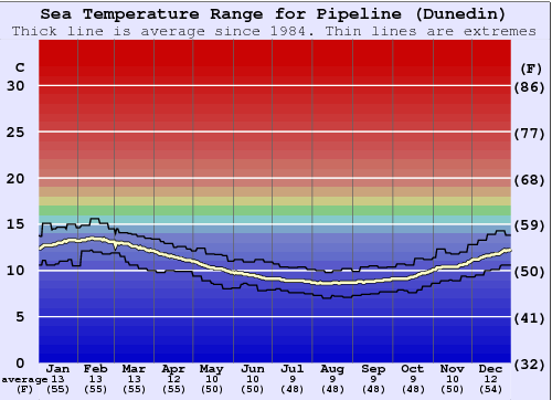 Pipeline (Dunedin) Water Temperature Graph