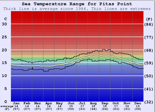 Pitas Point Water Temperature Graph