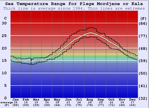 Plage Mordjane or Kala Water Temperature Graph