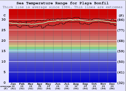 Playa Bonfil Water Temperature Graph