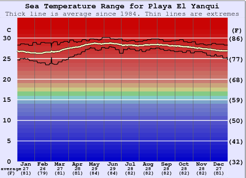 Playa El Yanqui Water Temperature Graph