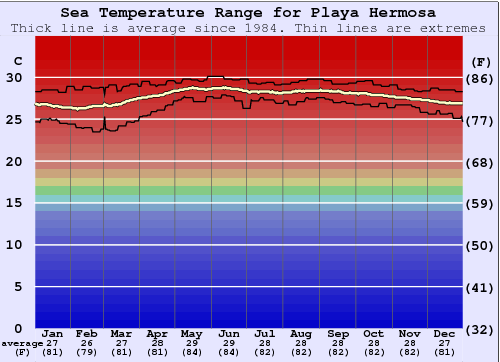 Playa Hermosa Water Temperature Graph