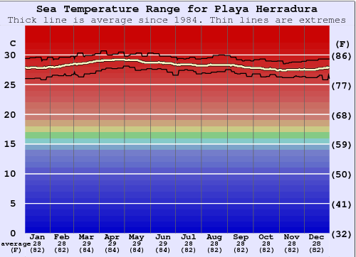 Playa Herradura Water Temperature Graph