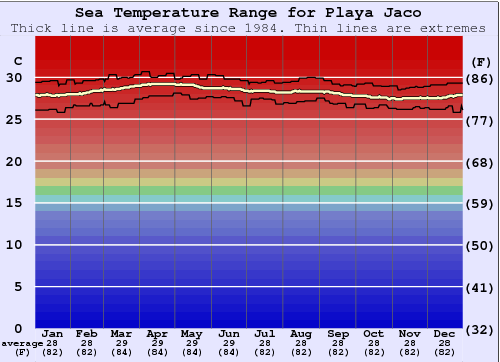 Playa Jaco Water Temperature Graph