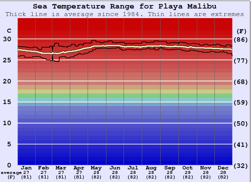 Playa Malibu Water Temperature Graph