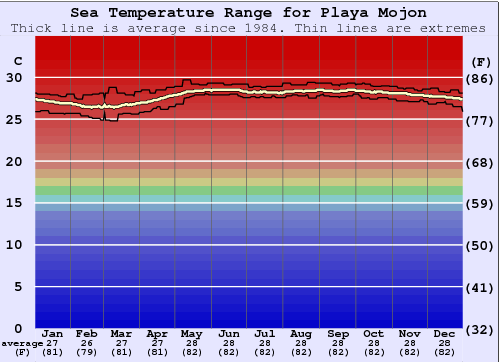 Playa Mojon Water Temperature Graph
