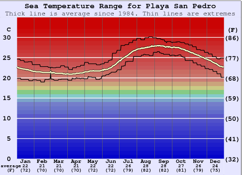 Playa San Pedro Water Temperature Graph