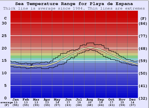 Playa de Espana Water Temperature Graph