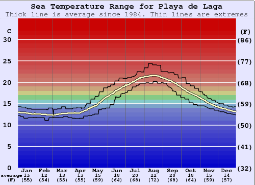 Playa de Laga Water Temperature Graph