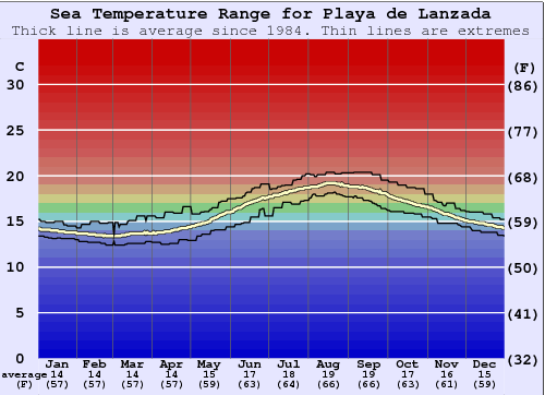 Playa de Lanzada Water Temperature Graph