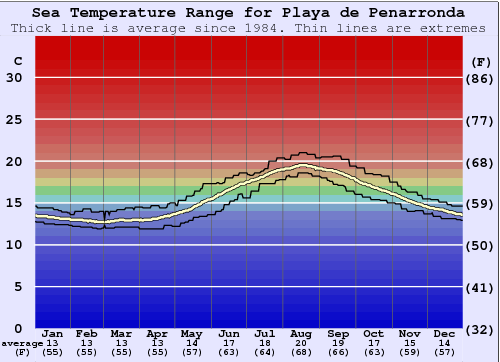 Playa de Penarronda Water Temperature Graph