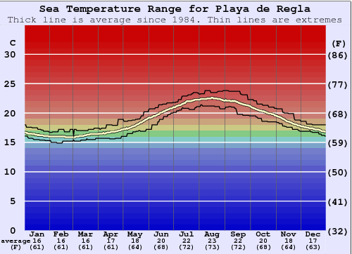 Playa de Regla Water Temperature Graph