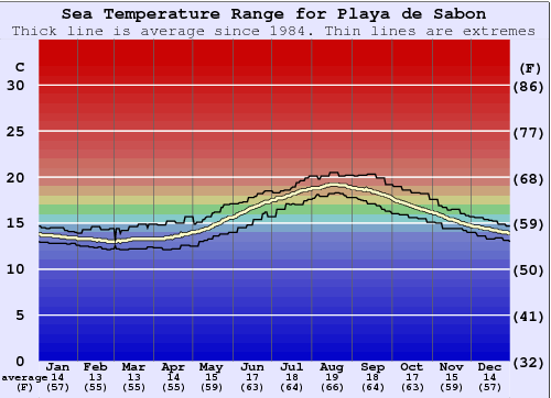 Playa de Sabon Water Temperature Graph