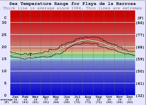Playa de la Barrosa Water Temperature Graph