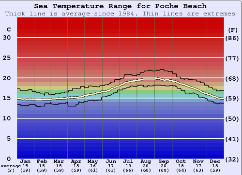 Poche Beach Water Temperature Graph