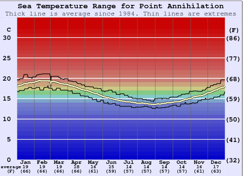 Point Annihilation Water Temperature Graph