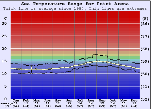 Point Arena Water Temperature Graph