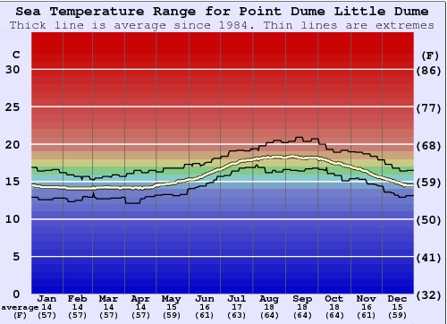 Point Dume Little Dume Water Temperature Graph