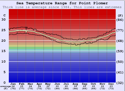 Point Plomer Water Temperature Graph
