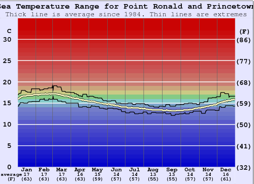 Point Ronald and Princetown Water Temperature Graph
