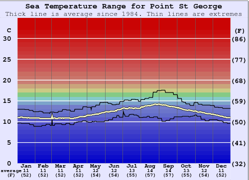 Point St George Water Temperature Graph