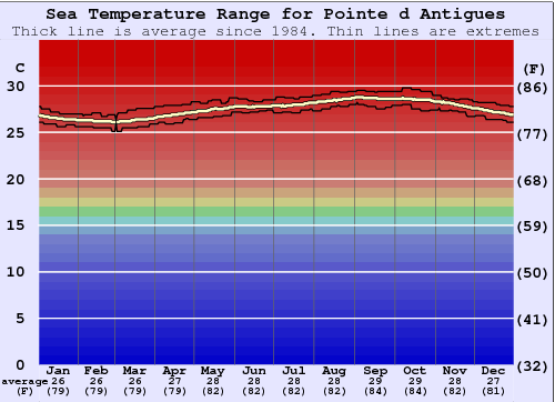 Pointe d Antigues Water Temperature Graph